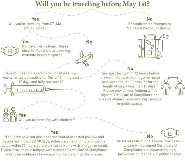 Safe Visit Infographic
